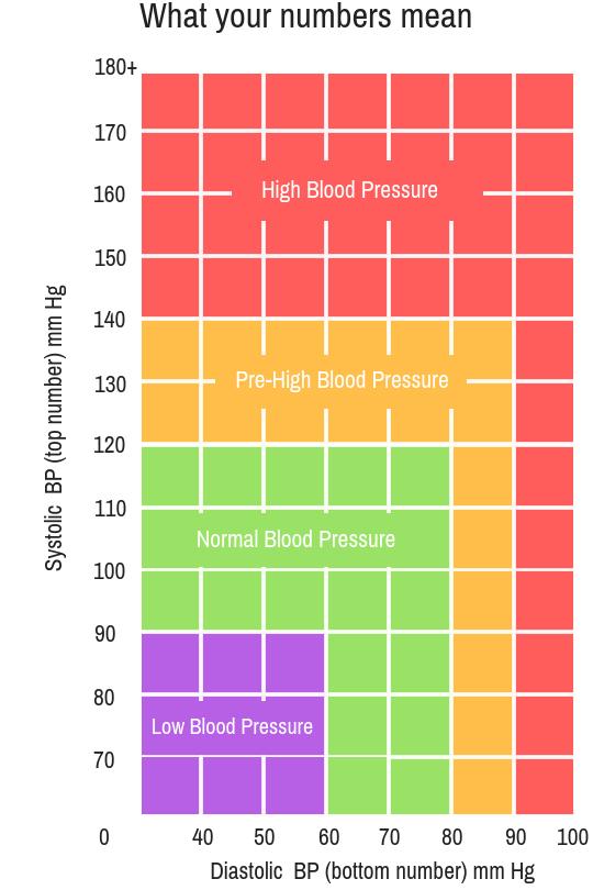 Understanding your Blood Preasure